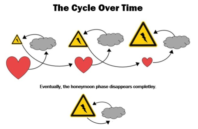 Cycle Of Abuse – EnvisionEnvision Counselling and Support Centre